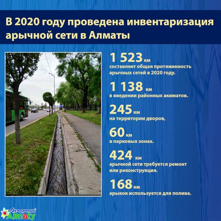 Инвентаризация арычной сети в Алматы