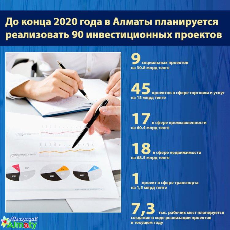 До конца 2020 года в Алматы планируется  реализовать 90 инвестиционных проектов