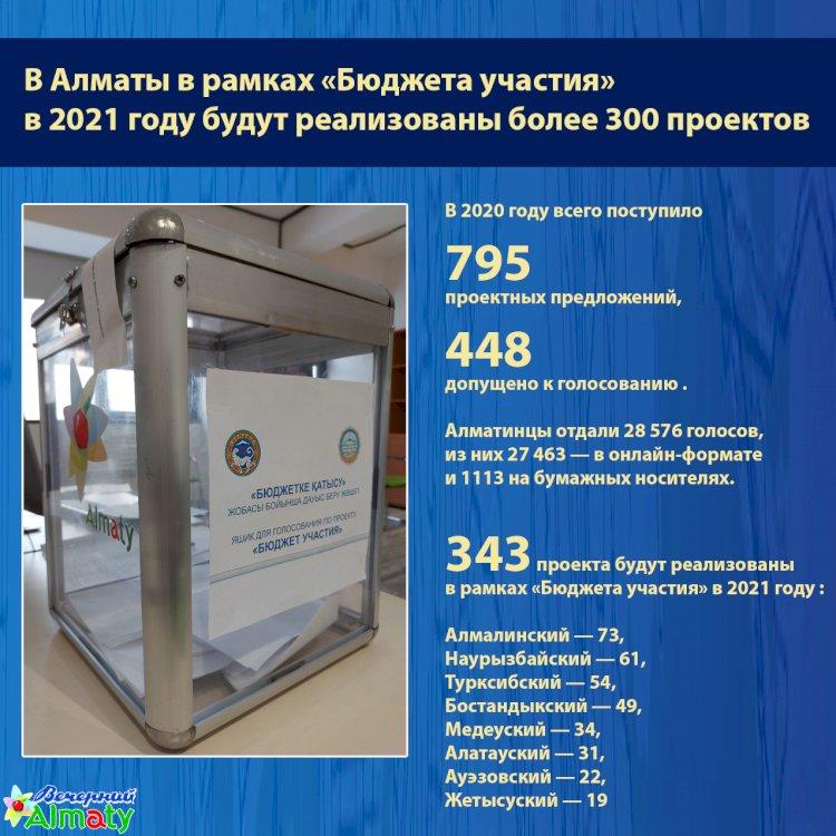 В Алматы в рамках «Бюджета участия»  в 2021 году будут реализованы более 300 проектов
