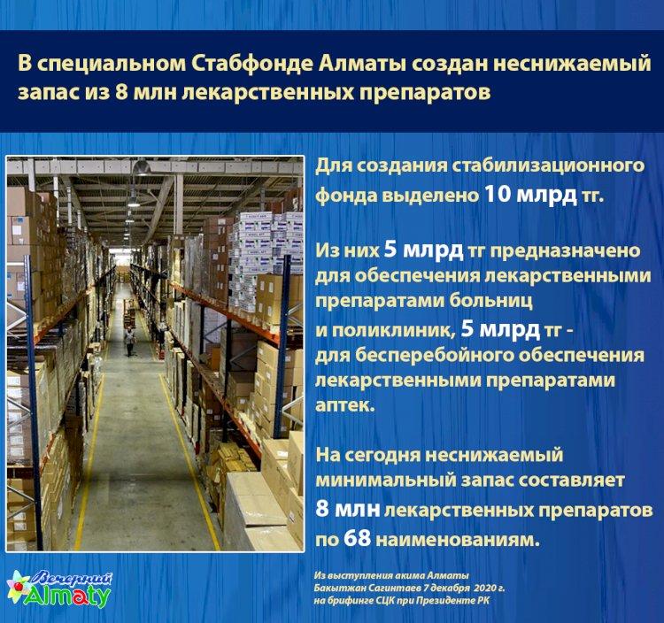 В Алматы для создания специального стабилизационного фонда выделено 10 млрд тг