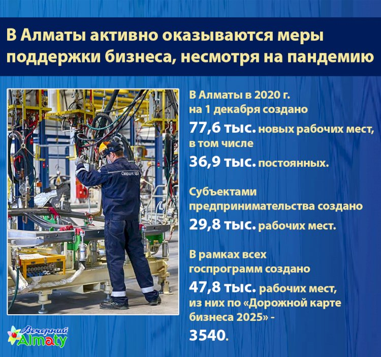 В Алматы активно оказываются меры поддержки бизнеса, несмотря на пандемию