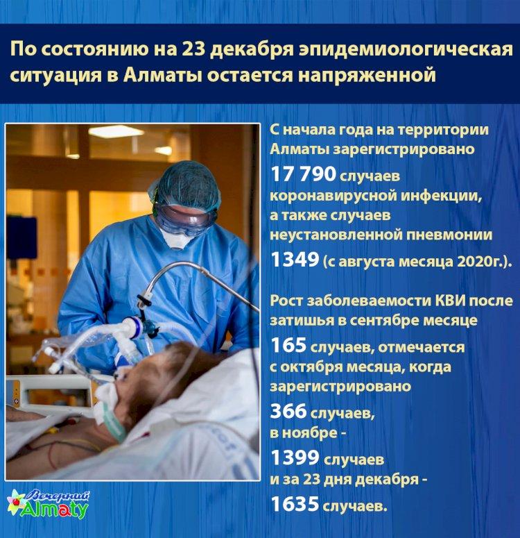 Эпидемиологическая  ситуация в Алматы остается напряженной