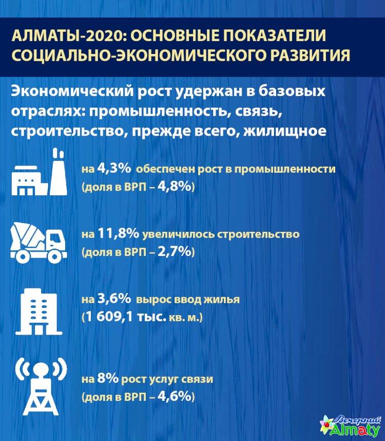 Алматы-2020: основные показатели социально-экономического развития (Экономический рост)