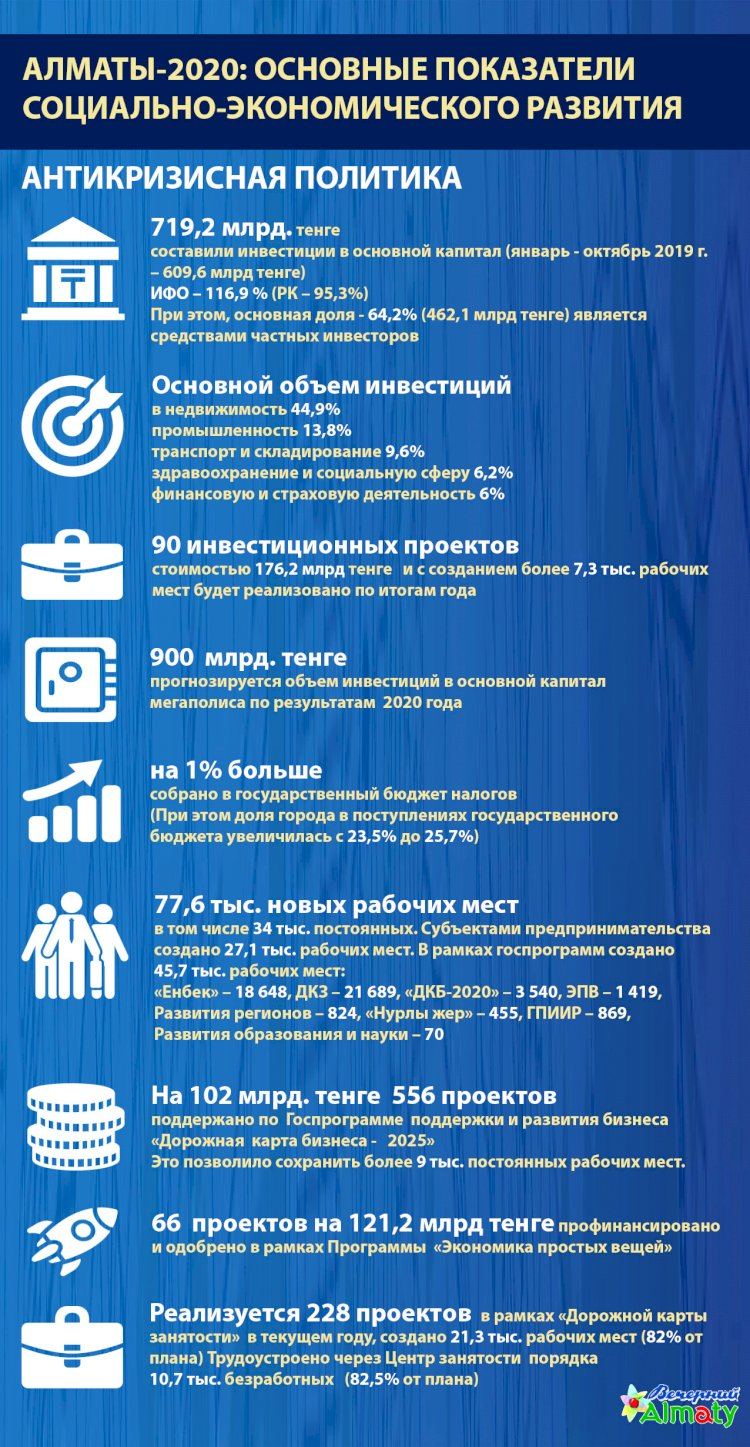 Алматы-2020: основные показатели социально-экономического развития (Антикризисная политика)