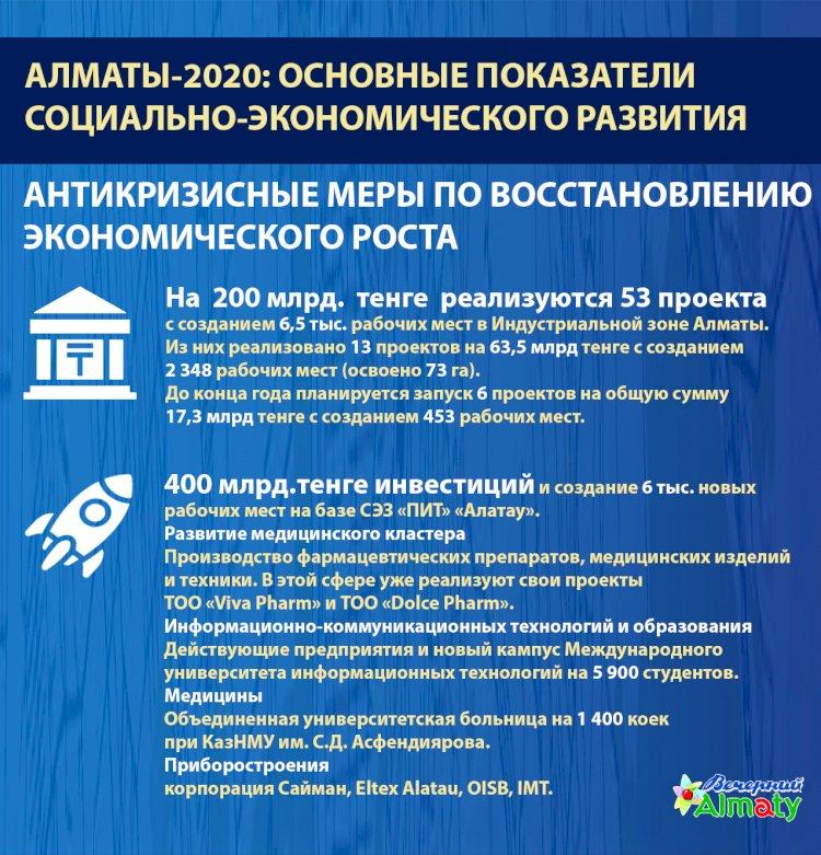 Алматы-2020: основные показатели социально-экономического развития (Антикризисные меры)