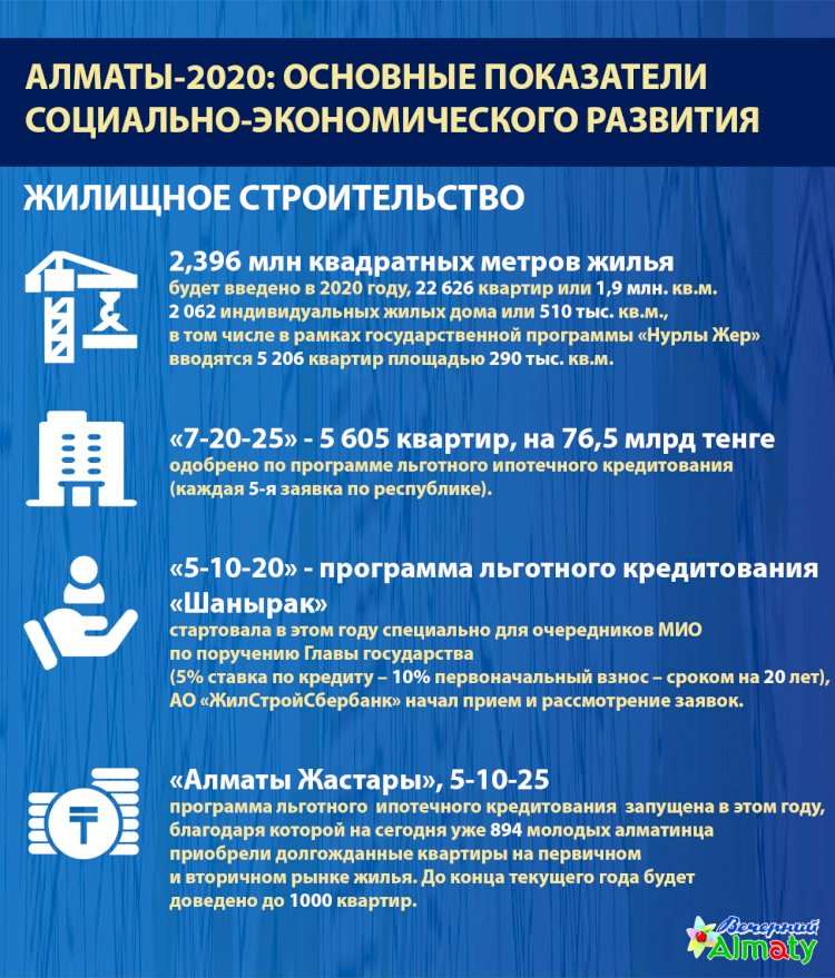 Алматы-2020: основные показатели социально-экономического развития (Жилищное строительство)