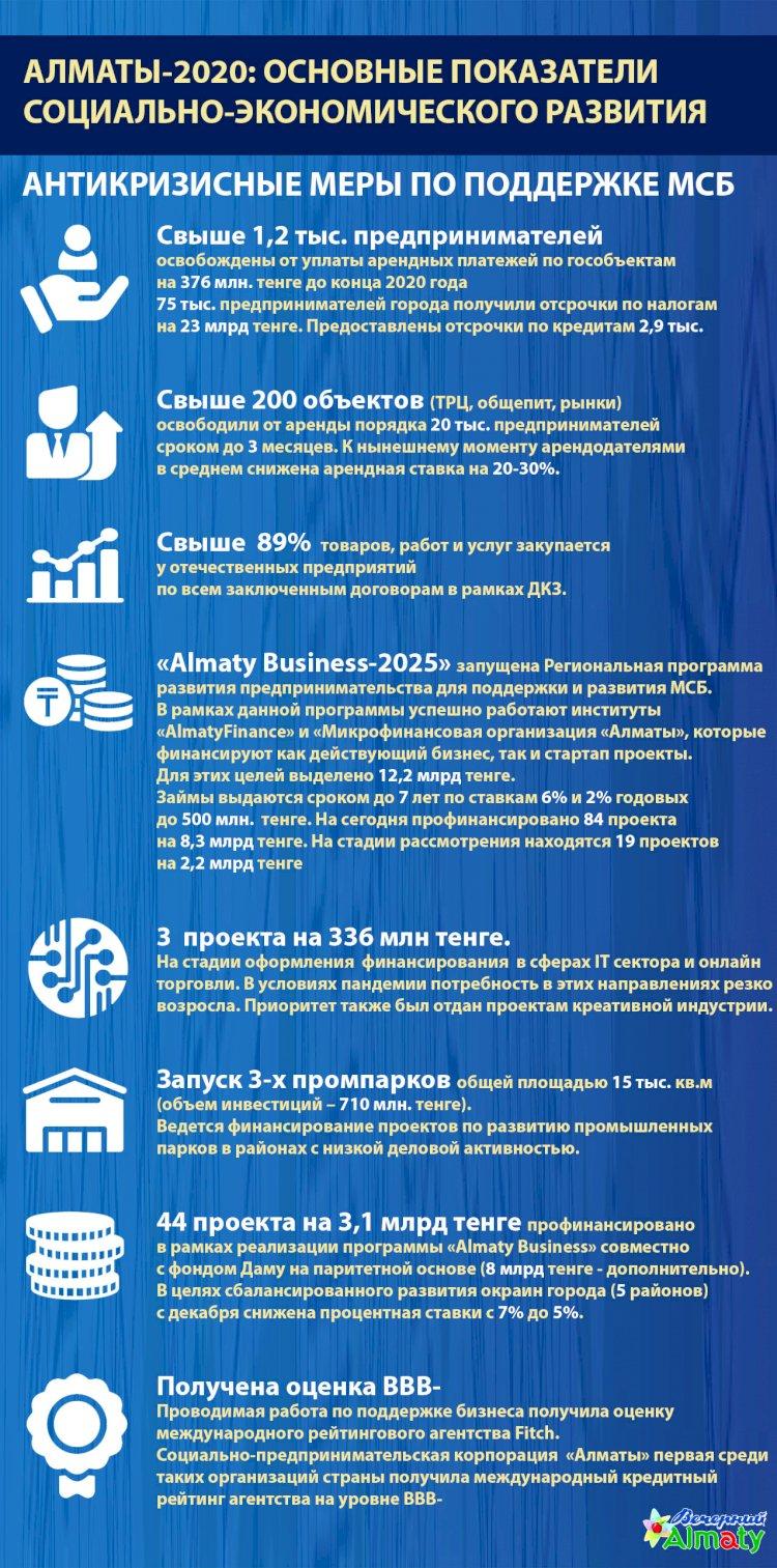 Алматы-2020: основные показатели социально-экономического развития (Антикризисные меры по поддержке МСБ)