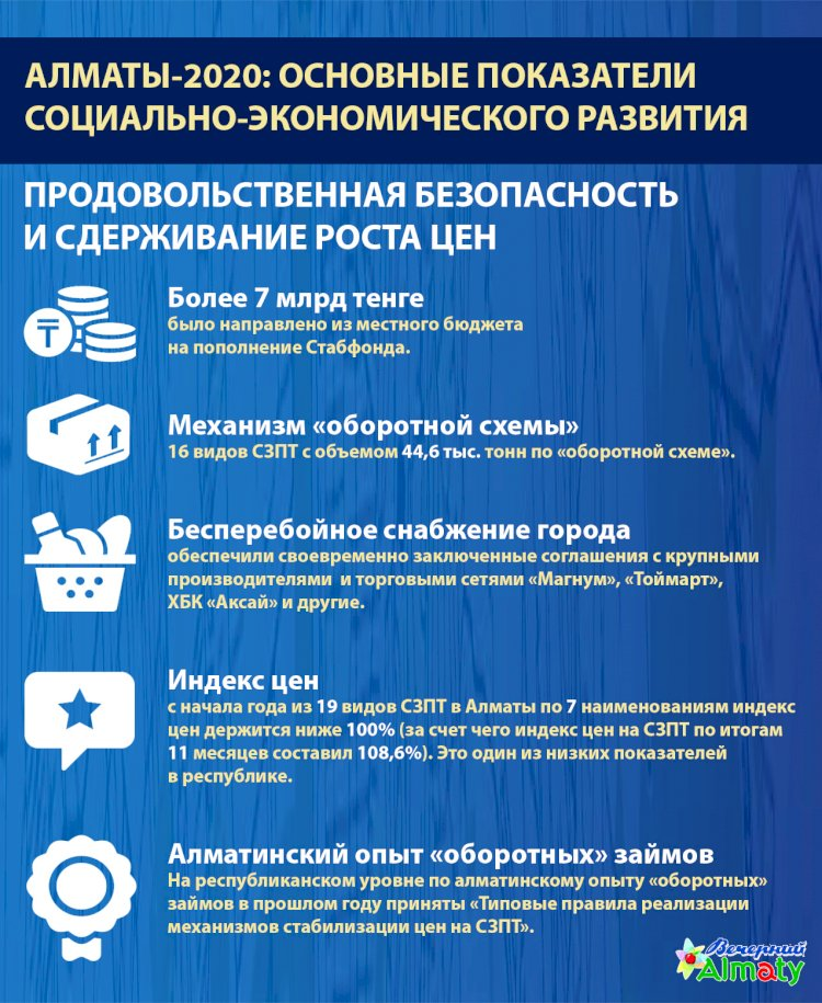 Алматы-2020: основные показатели социально-экономического развития (Продовольственная безопасность)