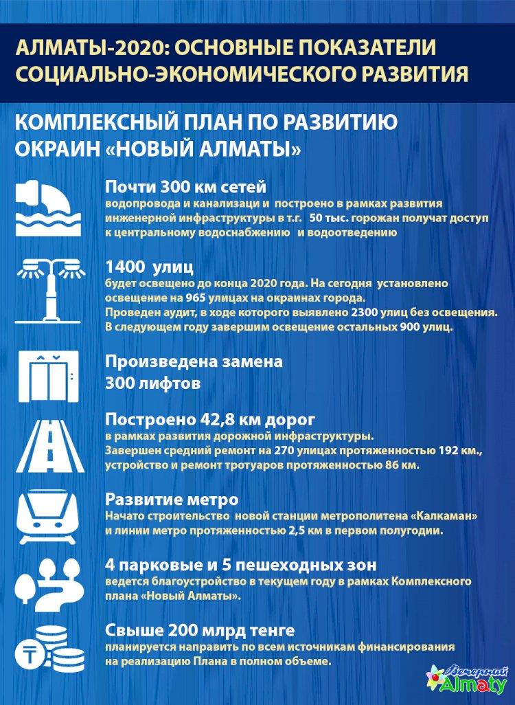 Алматы-2020: основные показатели социально-экономического развития («Новый Алматы»)