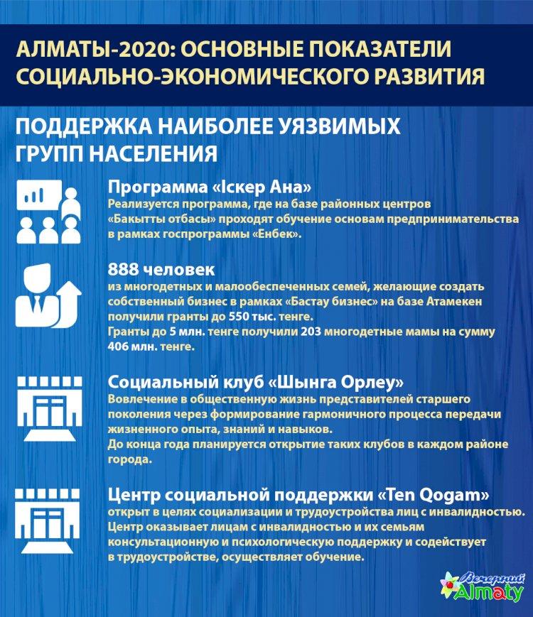 Алматы-2020: основные показатели социально-экономического развития (Поддержка)