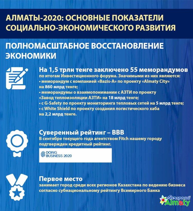 Алматы-2020: основные показатели социально-экономического развития (Экономика)