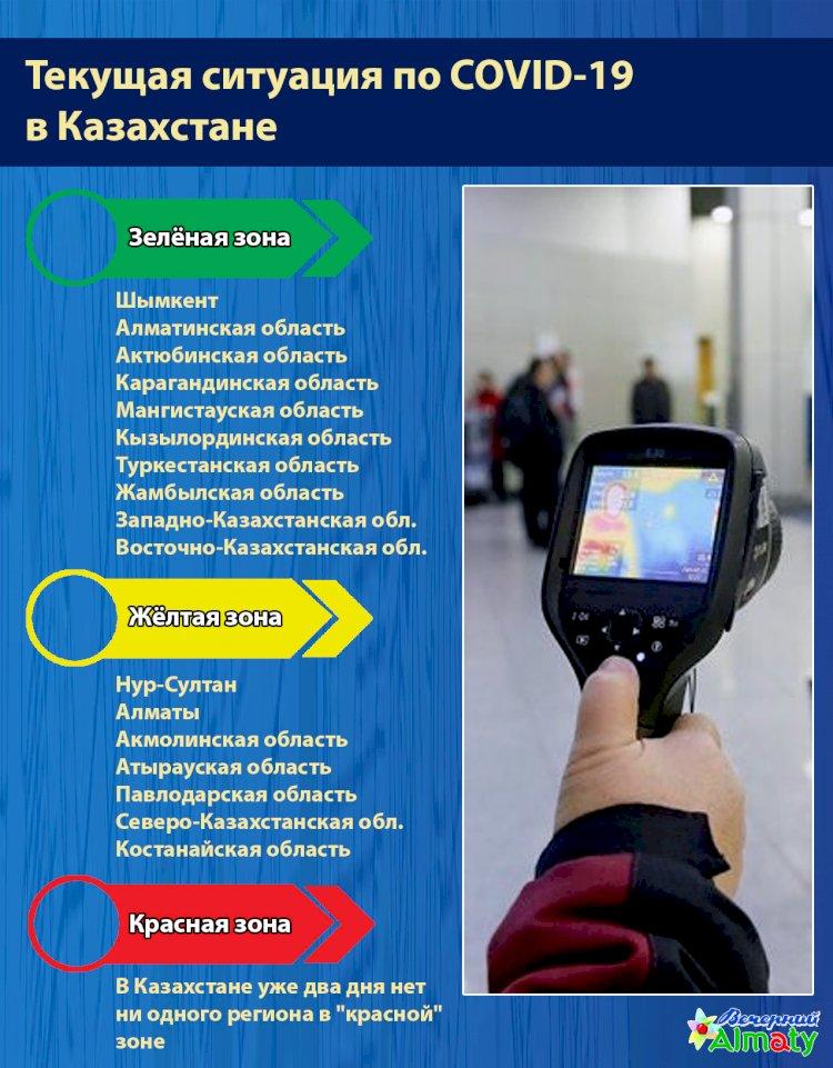 """В Казахстане уже два дня нет ни одного региона в """"красной"""" зоне"""