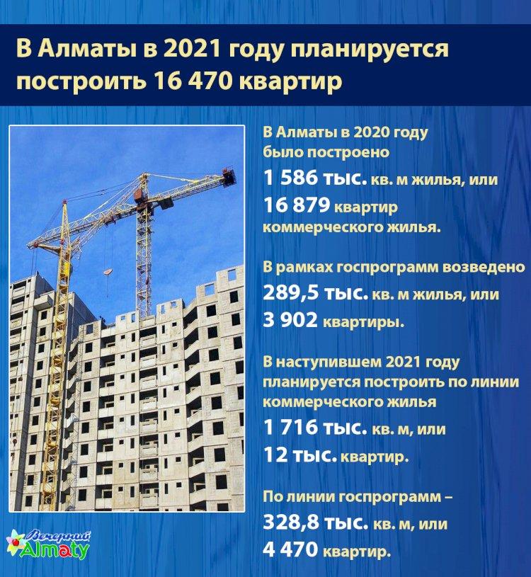 В Алматы в 2021 году планируется  построить 16 470 квартир