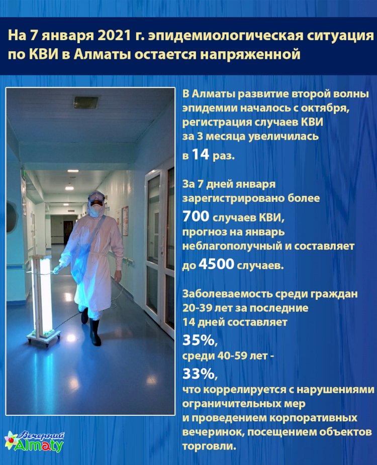 В Алматы эпидситуация по КВИ остается напряженной