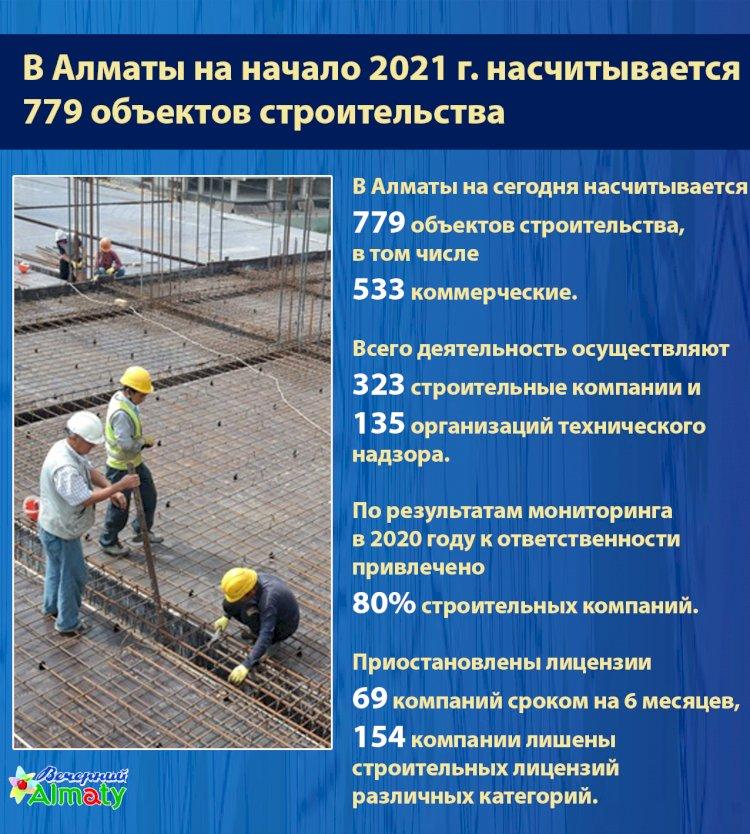 В Алматы на начало 2021 года насчитывается 779 объектов строительства