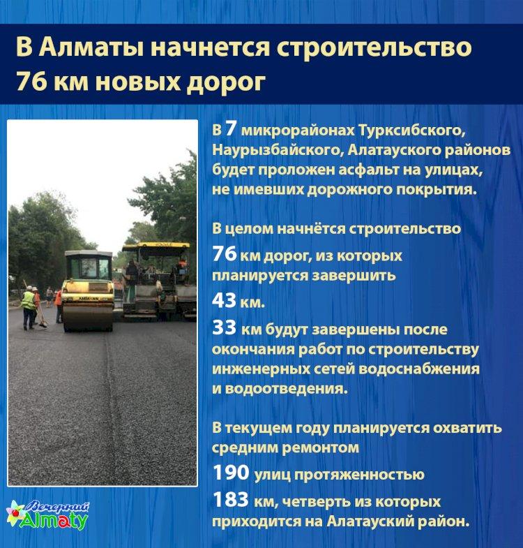 В Алматы начнется строительство  76 км новых дорог