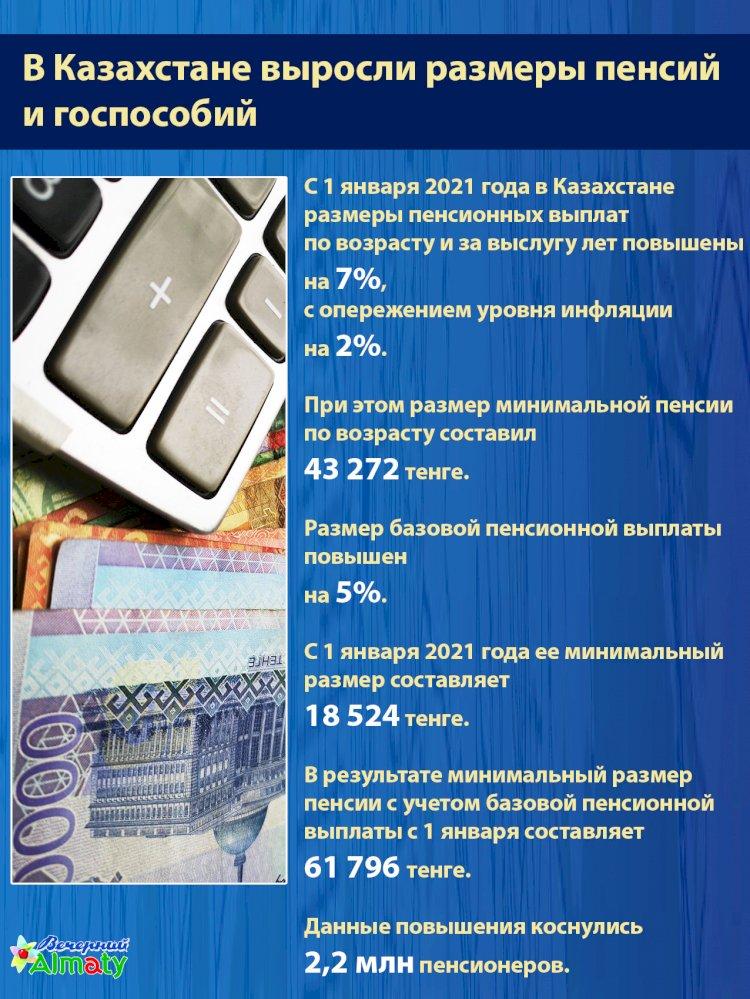 В Казахстане выросли размеры пенсий