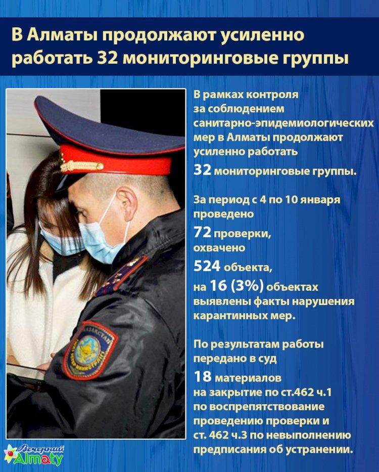 В Алматы продолжают усиленно  работать 32 мониторинговые группы