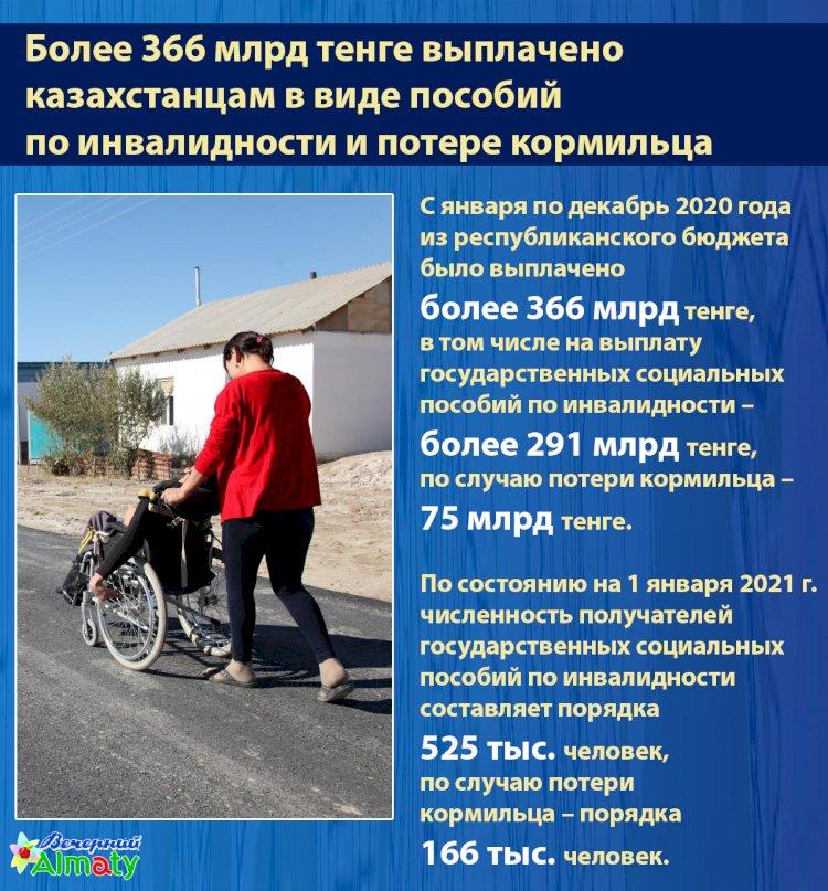 Более 366 млрд тенге выплачено  казахстанцам в виде пособий  по инвалидности и потере кормильца