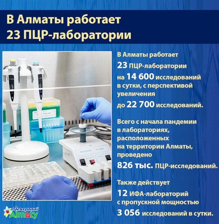В Алматы работает 23 ПЦР-лаборатории