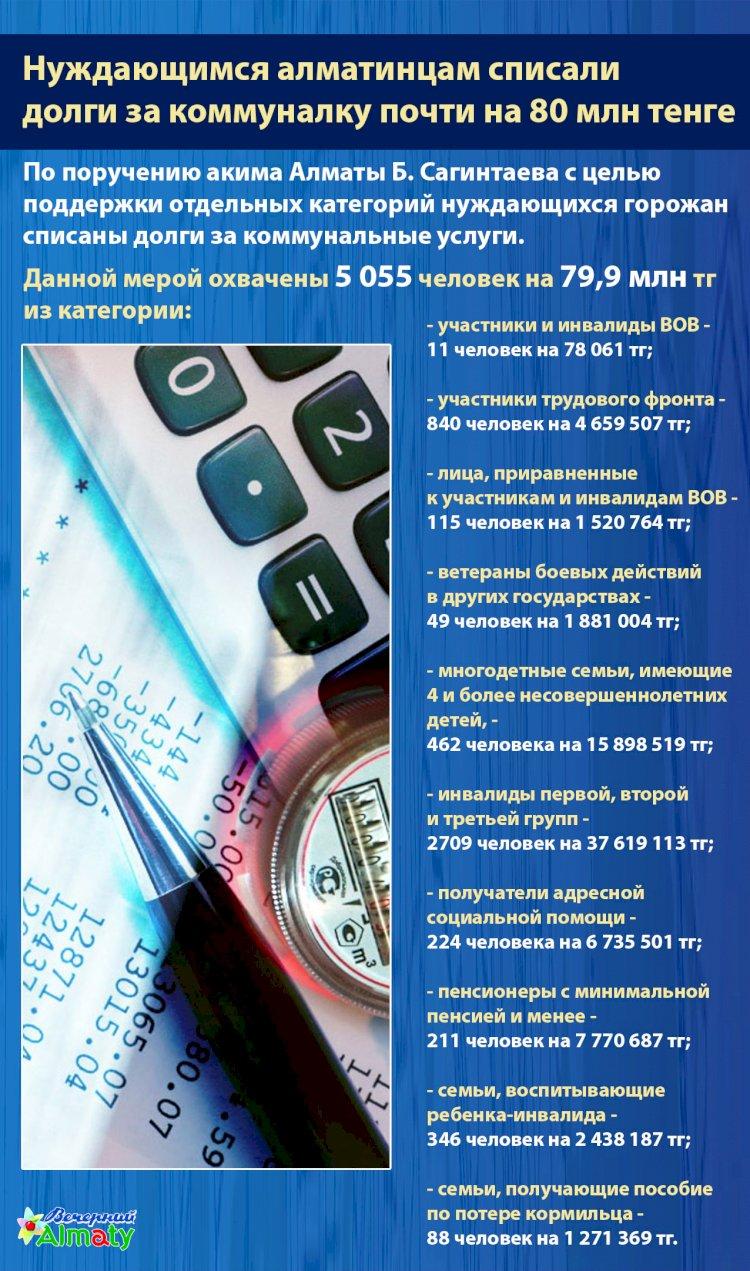 В Алматы нуждающимся горожанам списали  долги за коммуналку