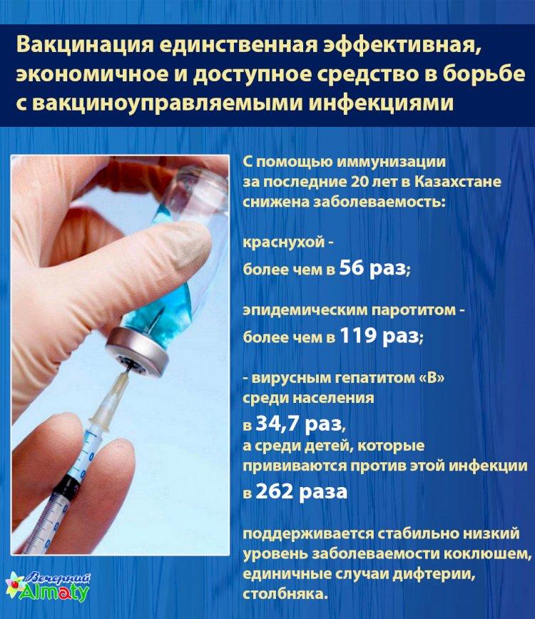 Как вакцинация в РК отразилась на уровень заболеваемости инфекциями и вирусами за последние 20 лет