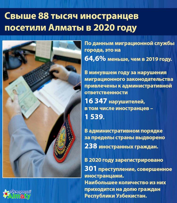 Свыше 88 тысяч иностранцев  посетили Алматы в 2020 году