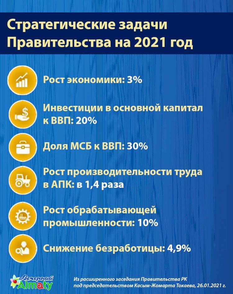 Стратегические задачи  Правительства на 2021 год