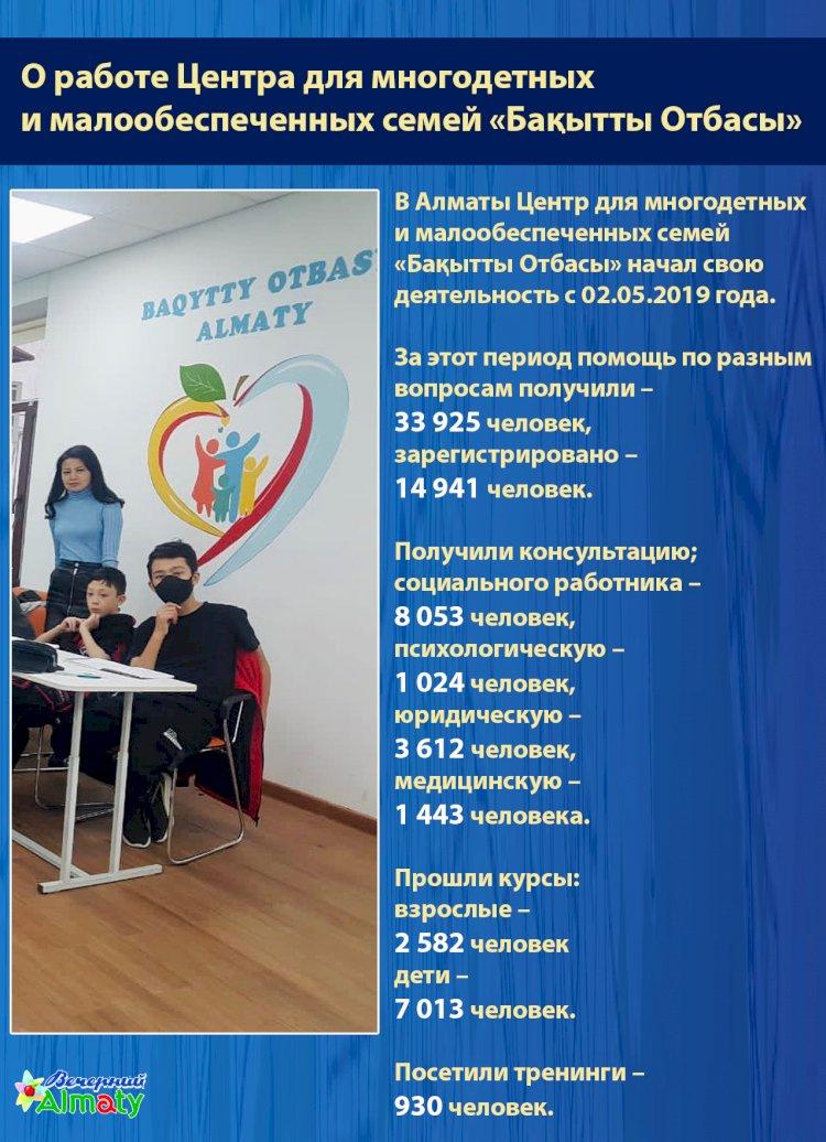 О работе Центра для многодетных  и малообеспеченных семей «Бақытты Отбасы»