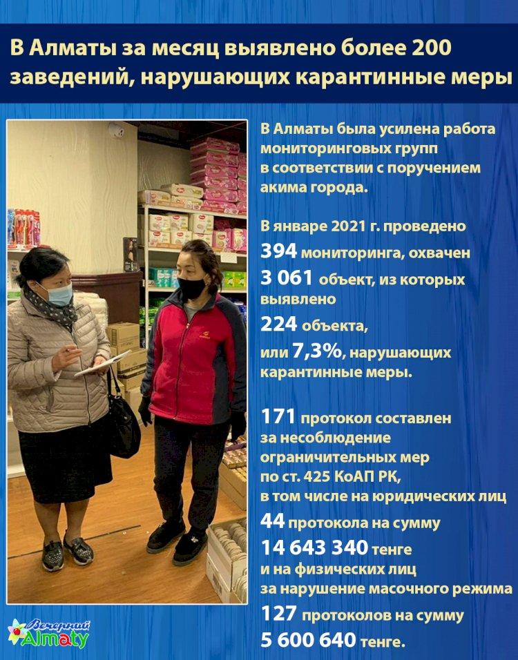 В Алматы за месяц выявлено более 200  заведений, нарушающих карантинные меры