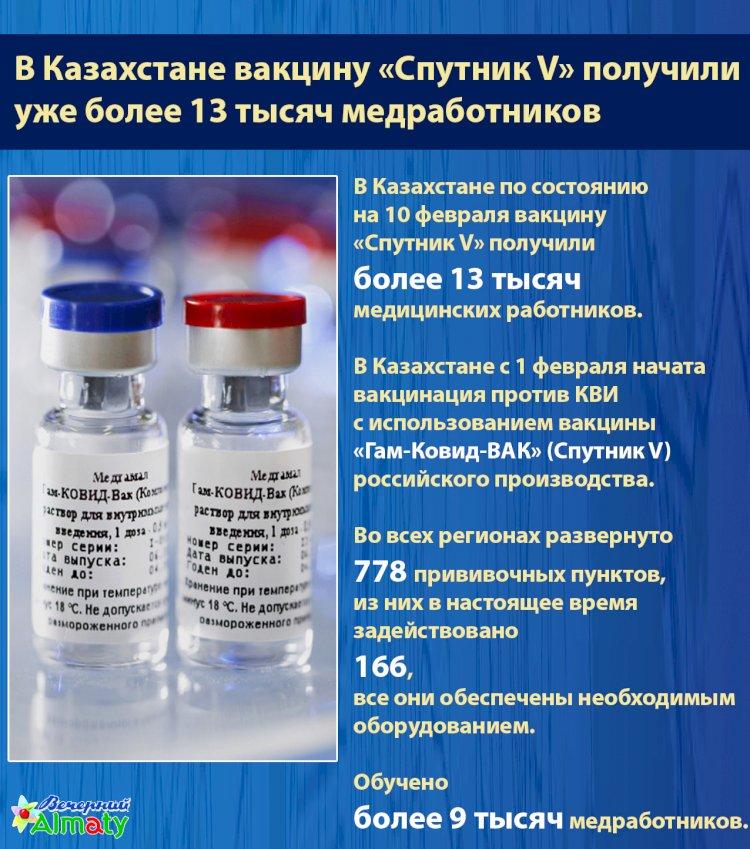 В Казахстане вакцину «Спутник V» получили  уже более 13 тыс. медработников