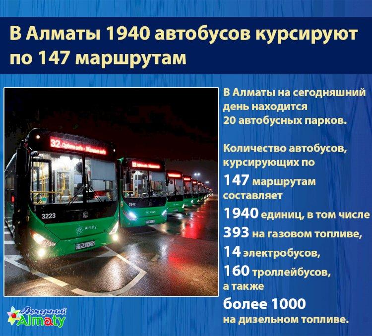 В Алматы 1940 автобусов курсируют по 147 маршрутам