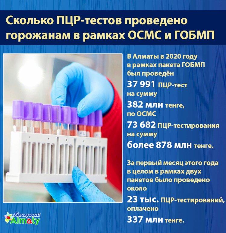 Сколько ПЦР-тестов проведено  горожанам в рамках ОСМС и ГОБМП