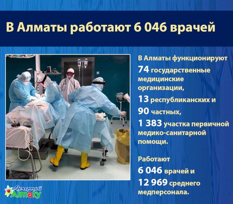 В Алматы работают 6 046 врачей