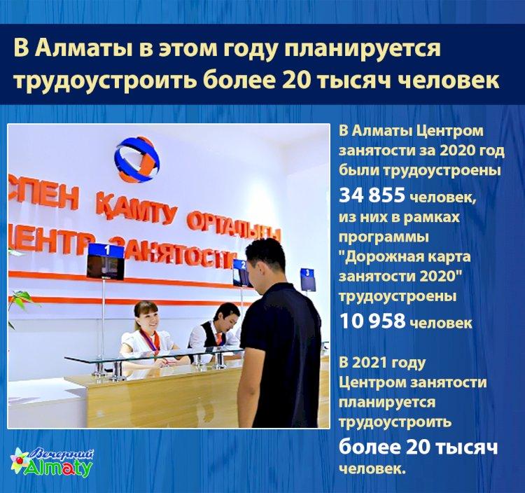 В Алматы в этом году планируется  трудоустроить более 20 тысяч человек