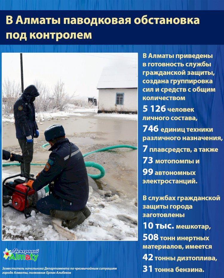 ДЧС: В Алматы паводковая обстановка под контролем