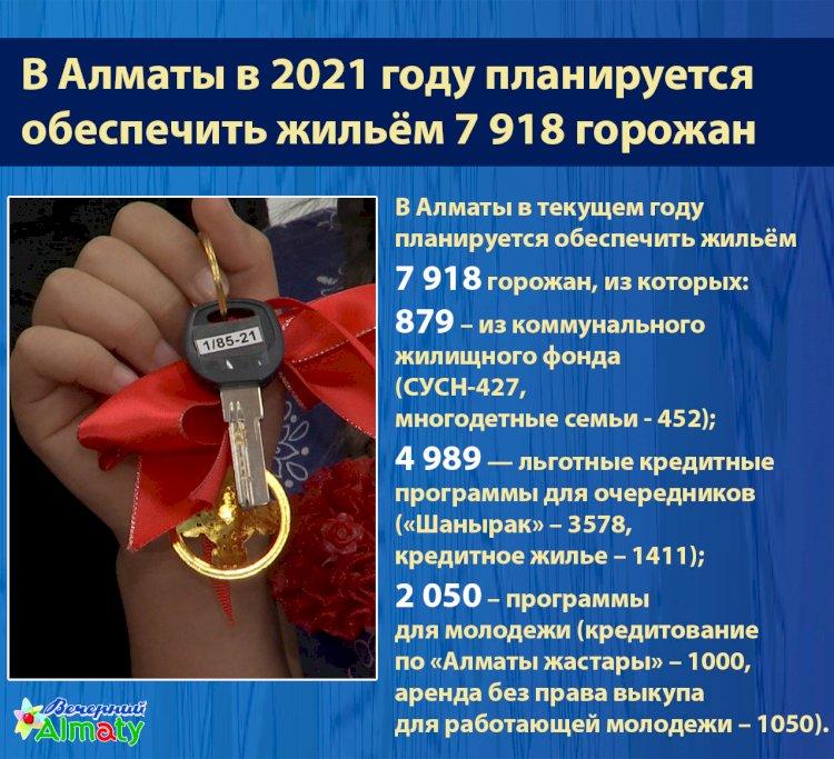 В Алматы в 2021 году планируется  обеспечить жильём 7 918 горожан