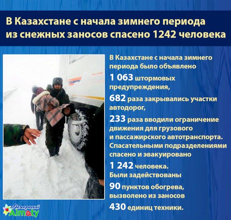 В Казахстане с начала зимнего периода  из снежных заносов спасено 1242 человека