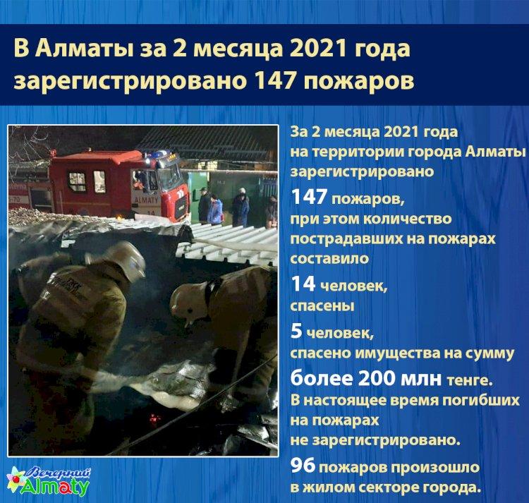 В Алматы за 2 месяца зарегистрировано 147 пожаров