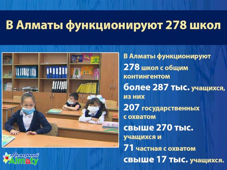 В Алматы функционируют 278 школ