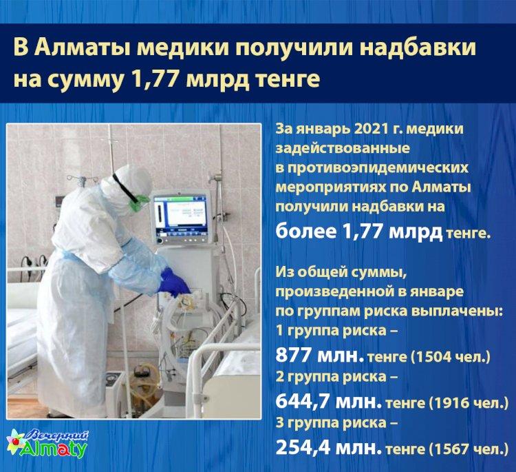 В Алматы медики получили надбавки  на сумму 1,77 млрд тенге