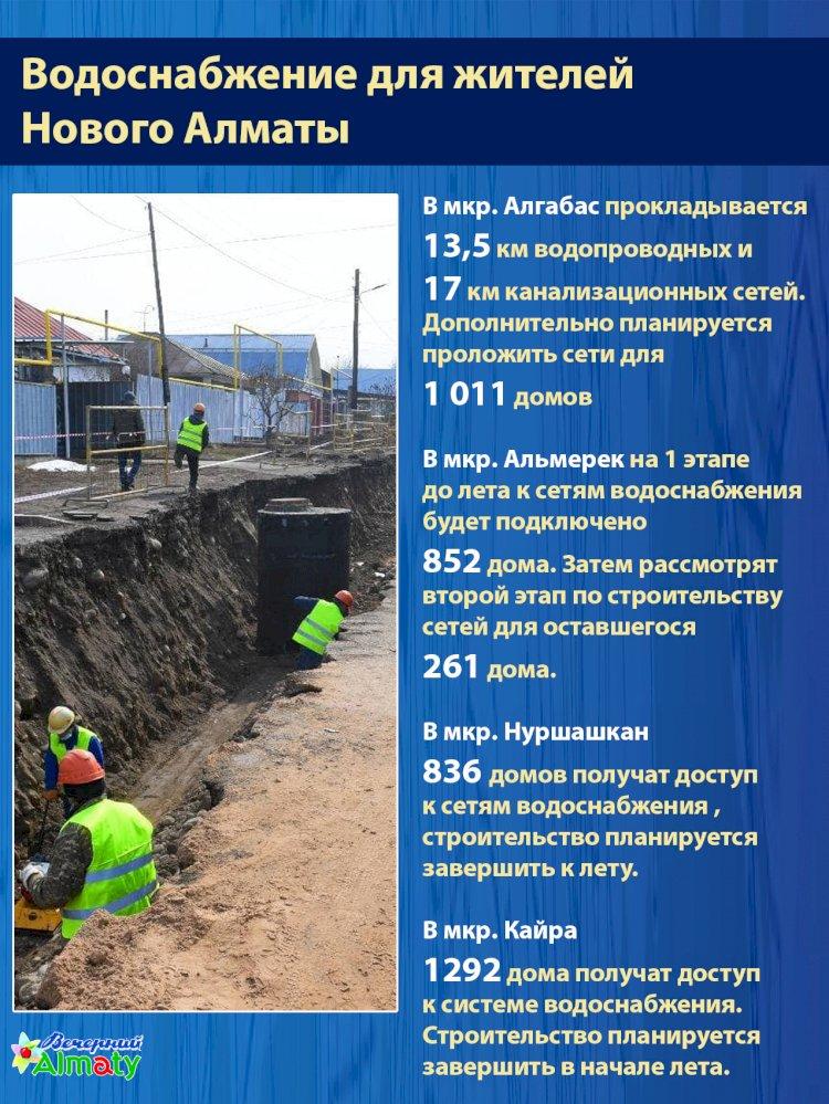 Водоснабжение для жителей  Нового Алматы