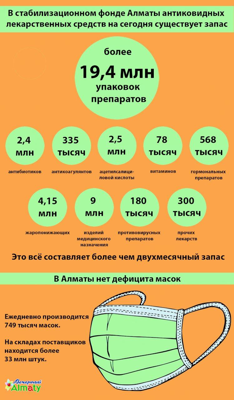 Ситуация с лекарственным обеспечением в Алматы остаётся стабильной