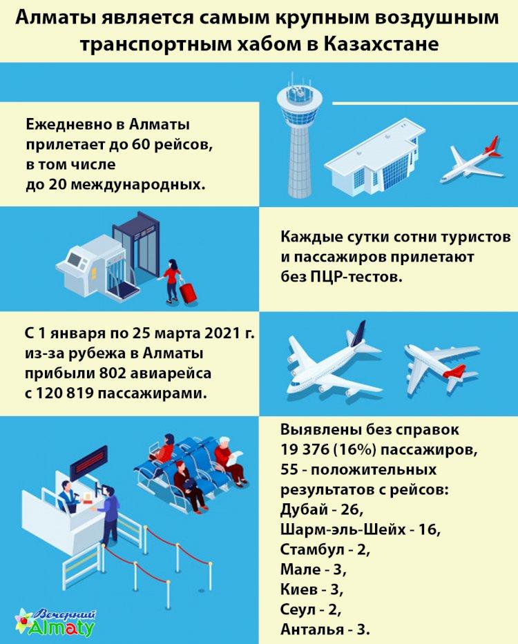 Ежедневно сотни туристов  и пассажиров прилетают в Алматы без ПЦР-тестов
