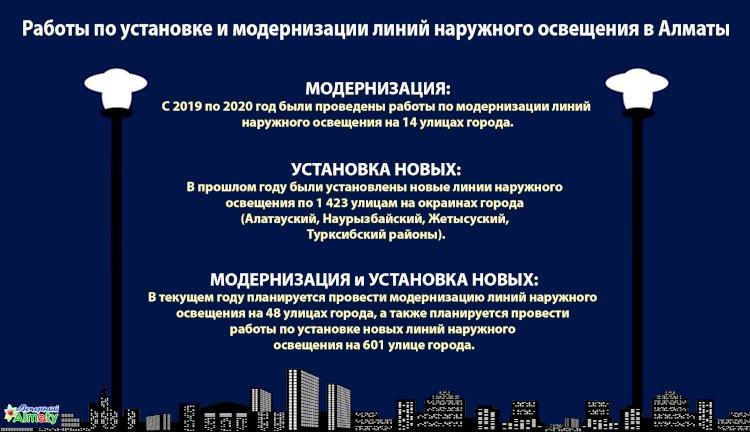 Работы по установке и модернизации линий наружного освещения в Алматы