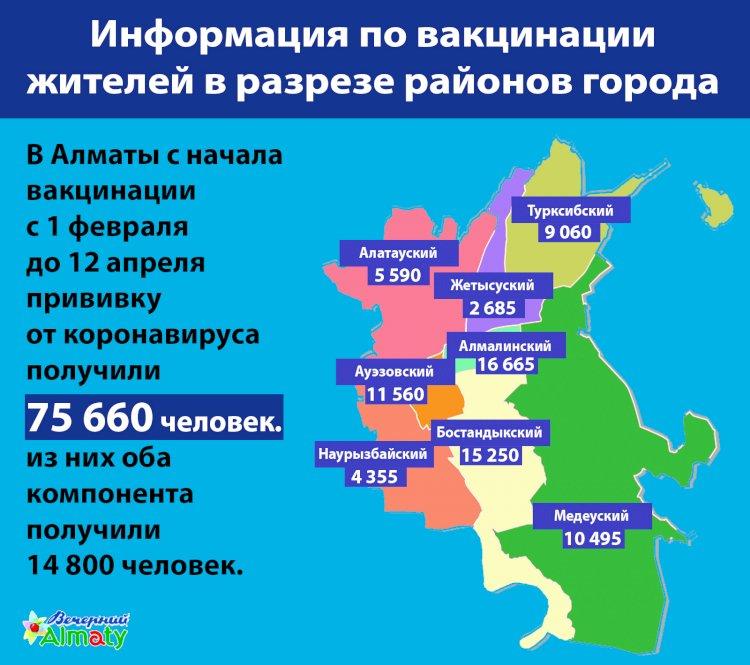 Информация по вакцинации жителей Алматы в разрезе районов