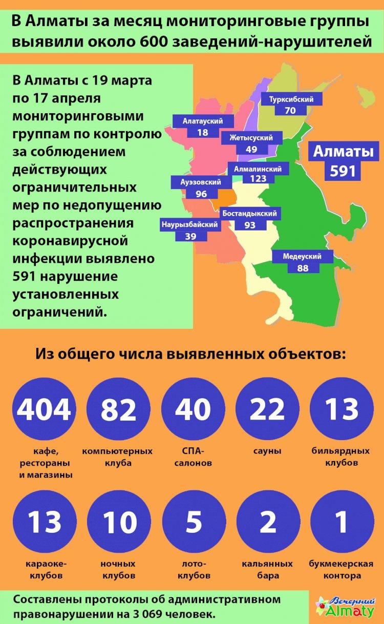 В Алматы за месяц мониторинговые группы  выявили около 600 заведений-нарушителей