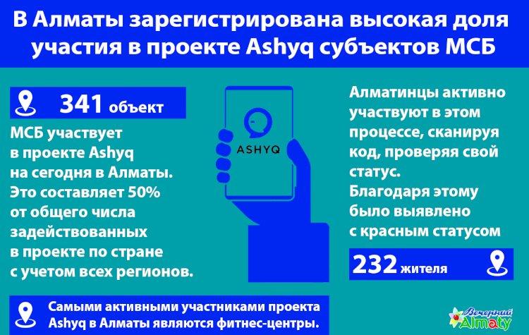 В Алматы зарегистрирована высокая доля  участия в проекте Ashyq субъектов МСБ