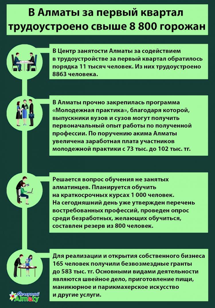 За первый квартал в Алматы трудоустроено свыше 8 800 горожан