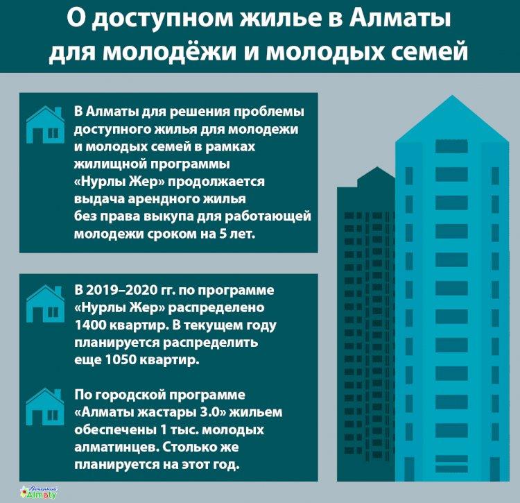 О доступном жилье в Алматы для молодёжи и молодых семей